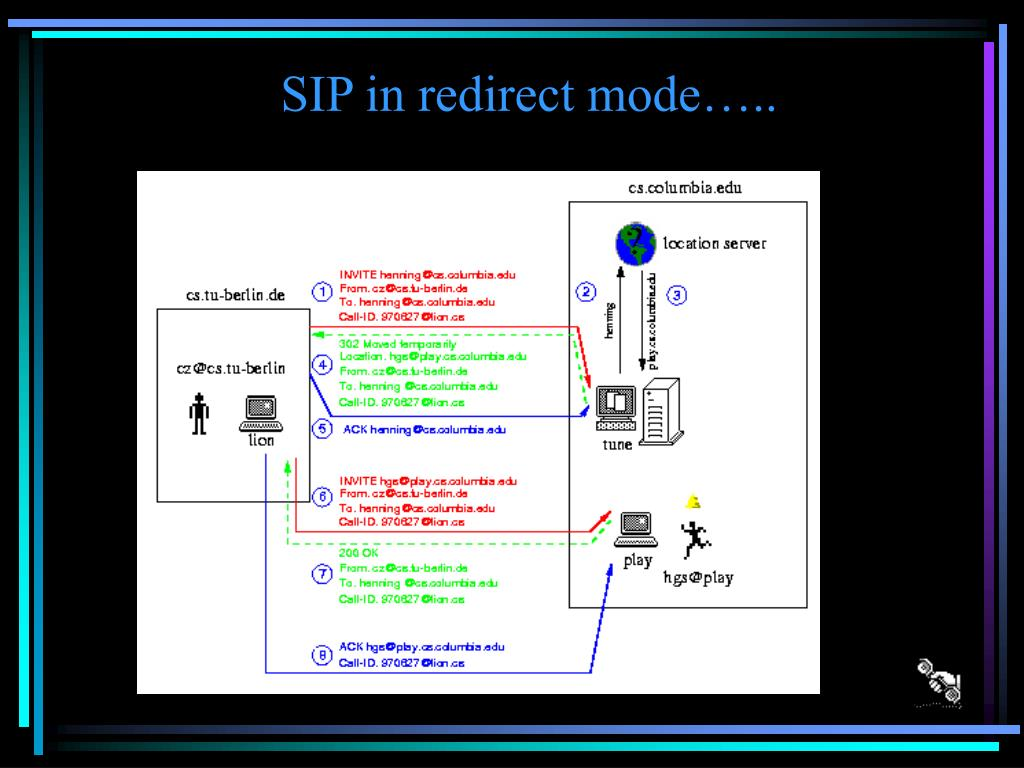 SIP in redirect mode…..