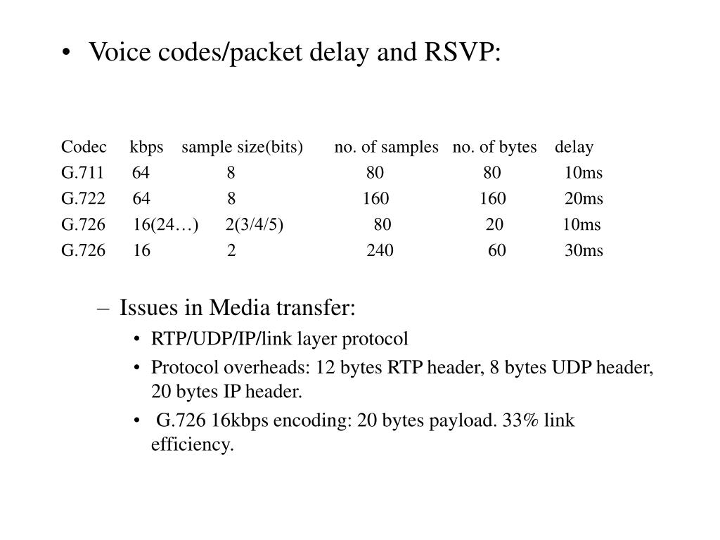 Voice codes/packet delay and RSVP: