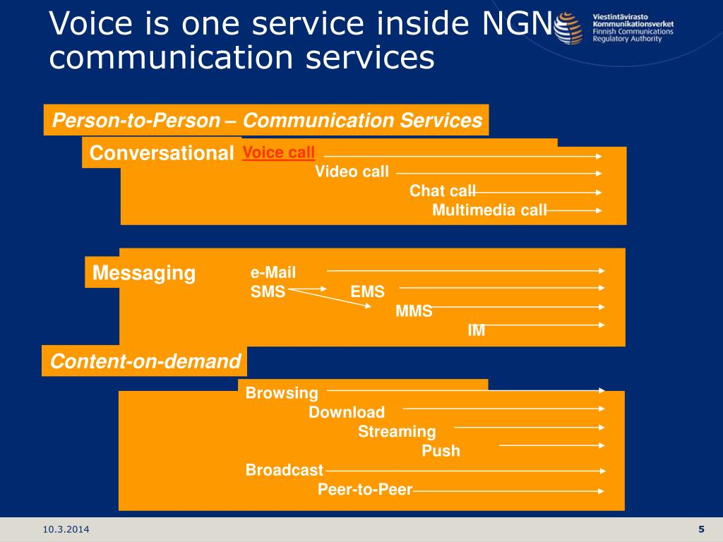Voice is one service inside NGN-communication services
