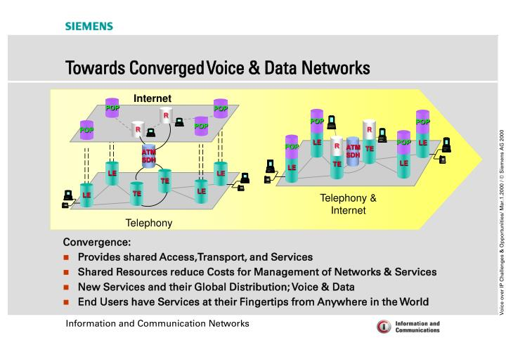 Towards converged voice data networks