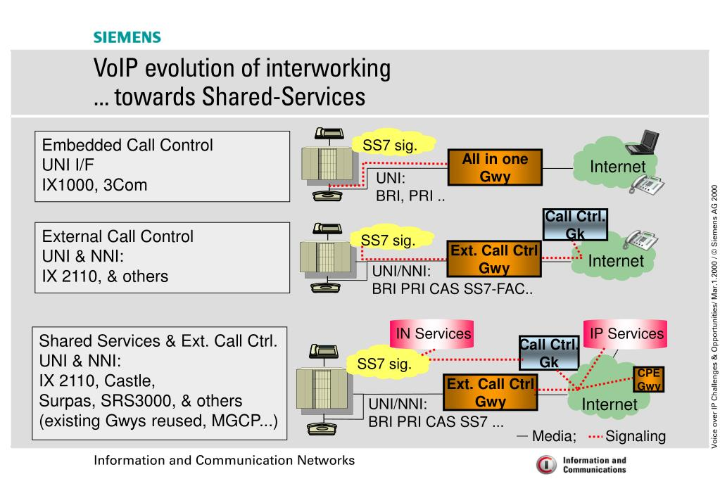 Embedded Call Control