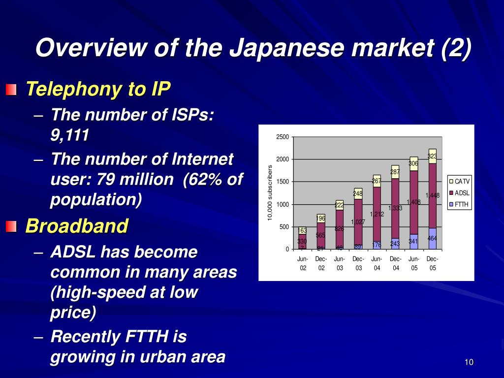 Overview of the Japanese market (2)