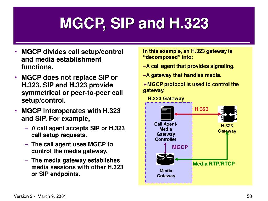 "In this example, an H.323 gateway is ""decomposed"" into:"