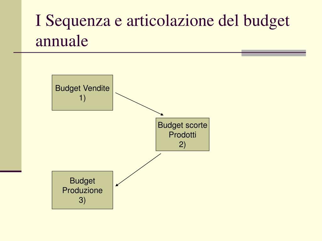 I Sequenza e articolazione del budget annuale