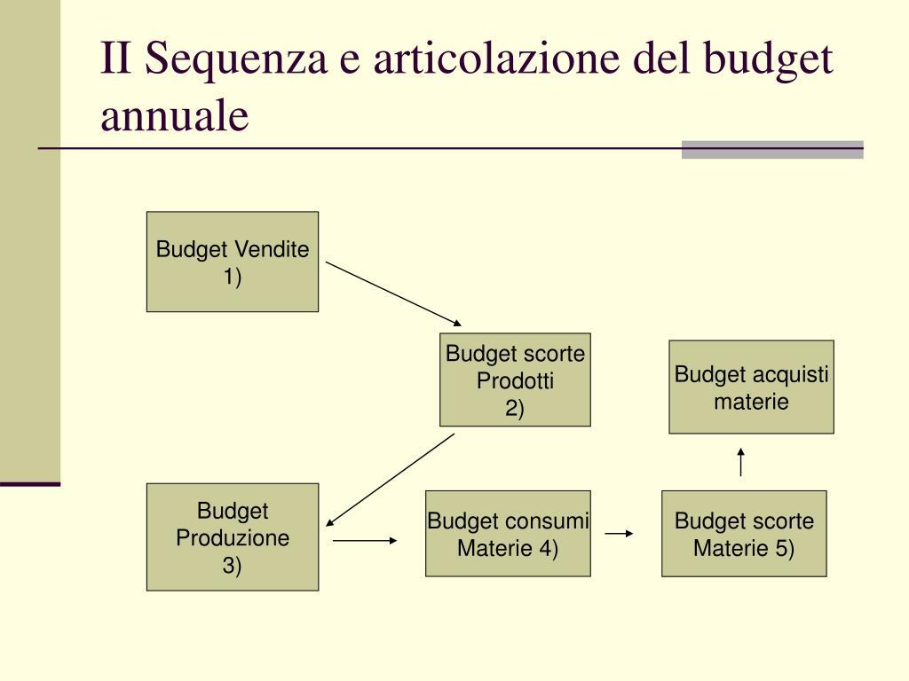 II Sequenza e articolazione del budget annuale