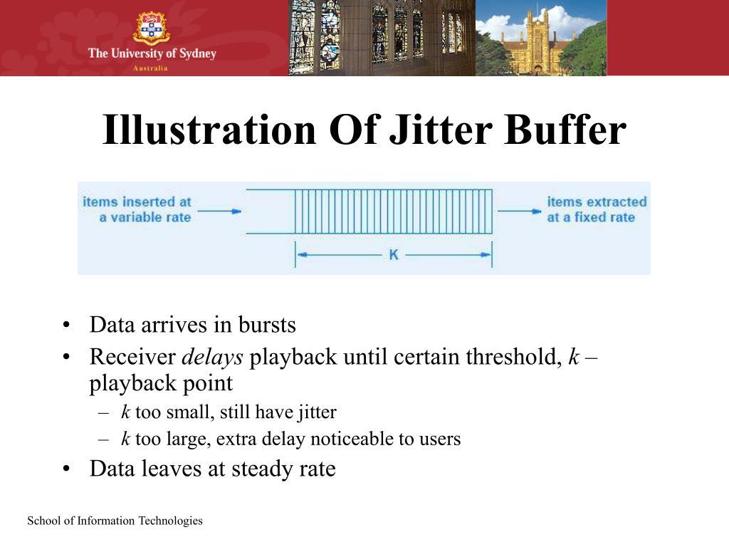Illustration Of Jitter Buffer