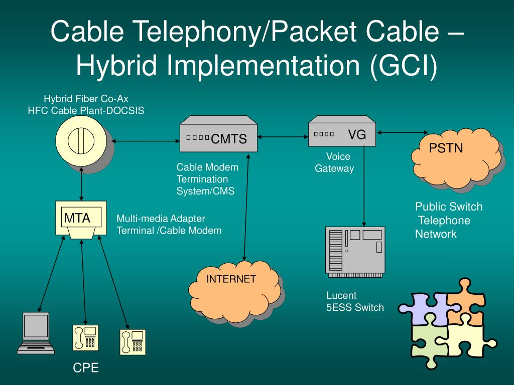 Cable Telephony/Packet Cable – Hybrid Implementation (GCI)