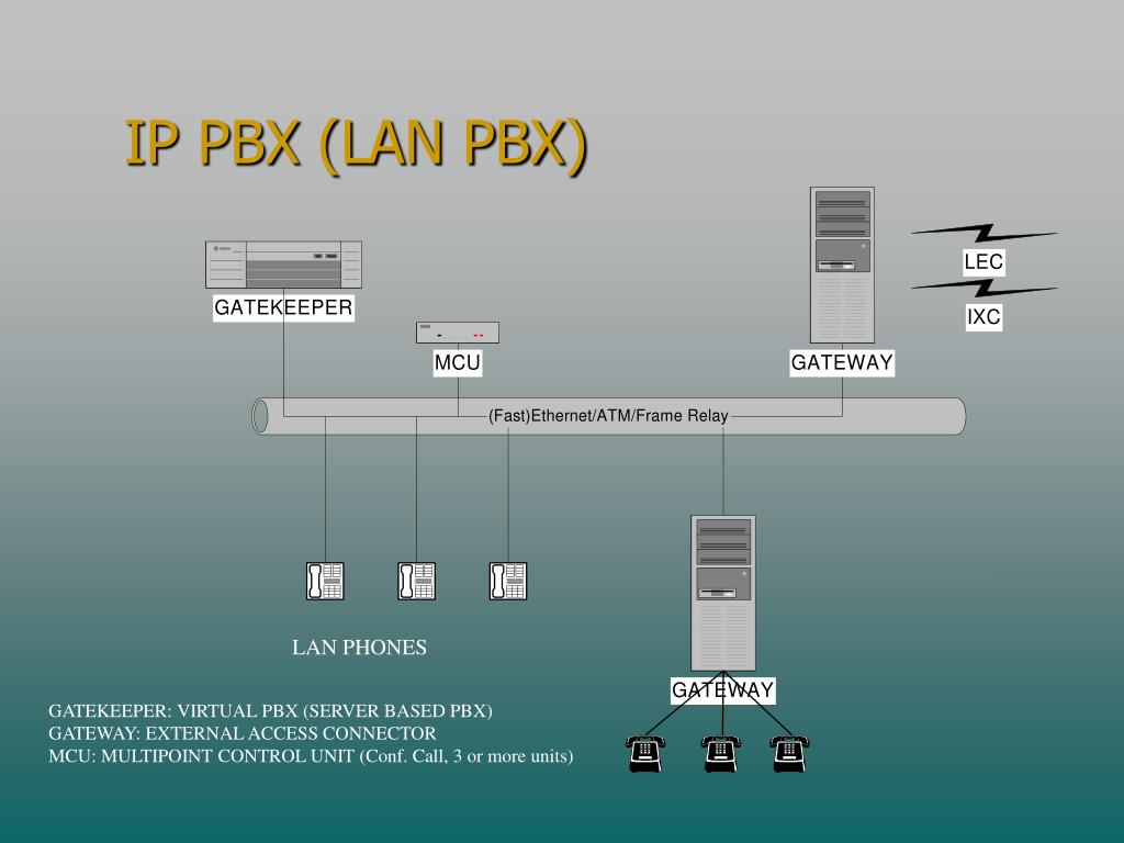 IP PBX (LAN PBX)