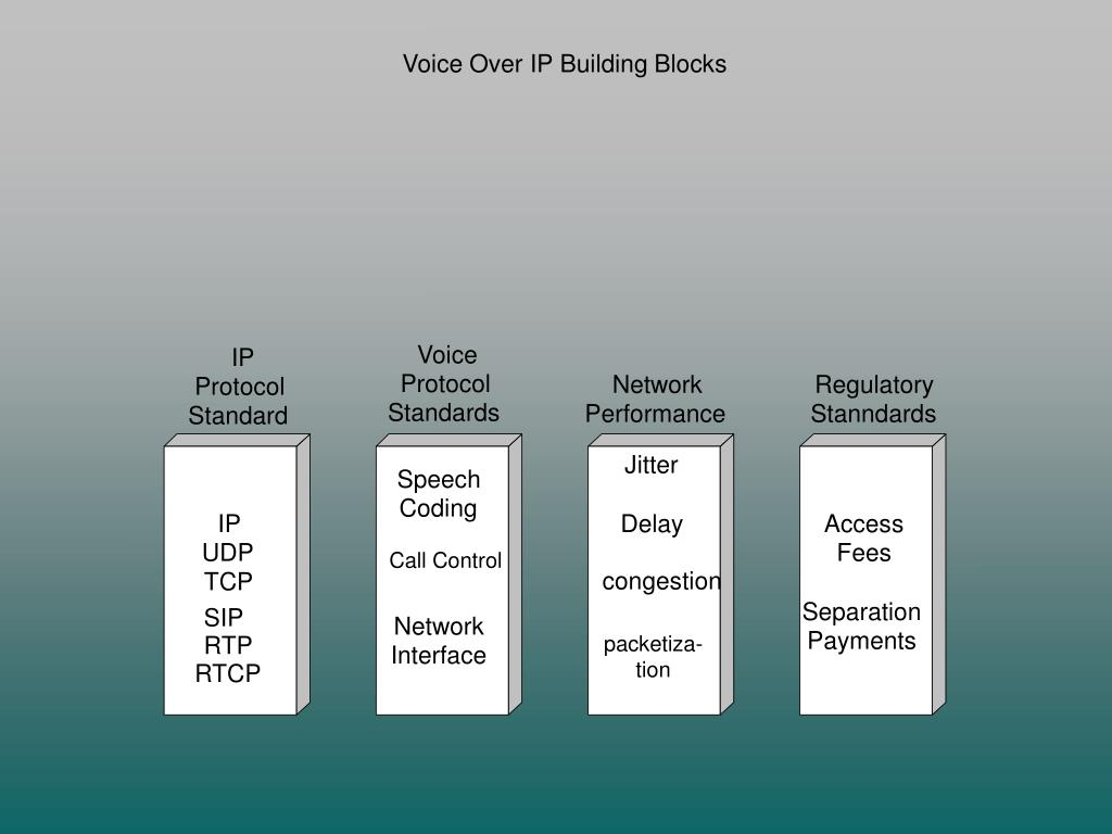 Voice Over IP Building Blocks