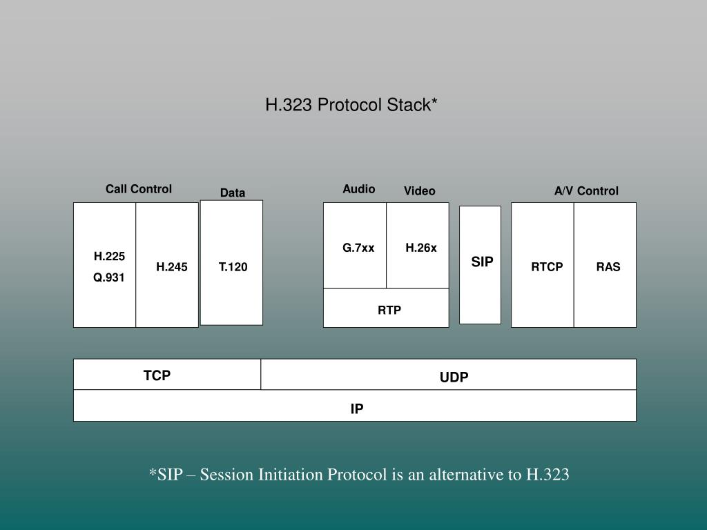 H.323 Protocol Stack*