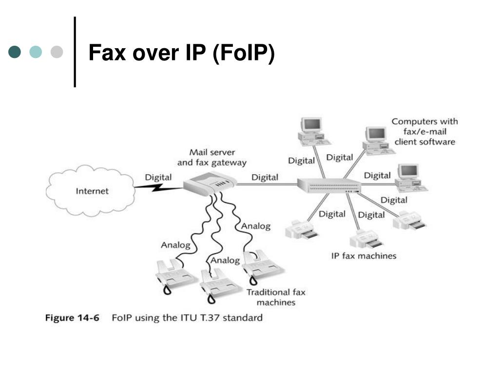 Fax over IP (FoIP)