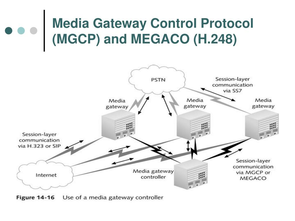Media Gateway Control Protocol (MGCP) and MEGACO (H.248)