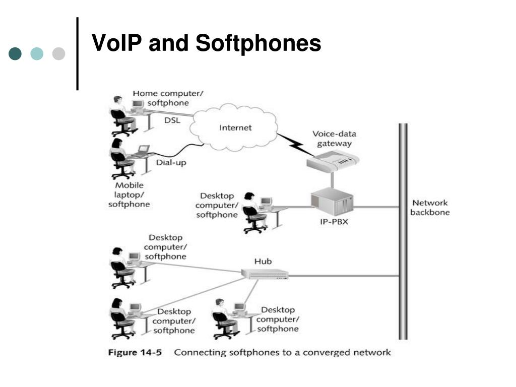 VoIP and Softphones