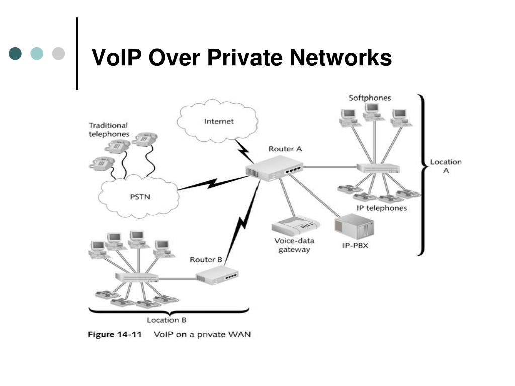 VoIP Over Private Networks
