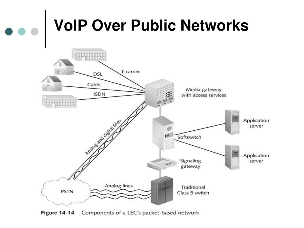 VoIP Over Public Networks