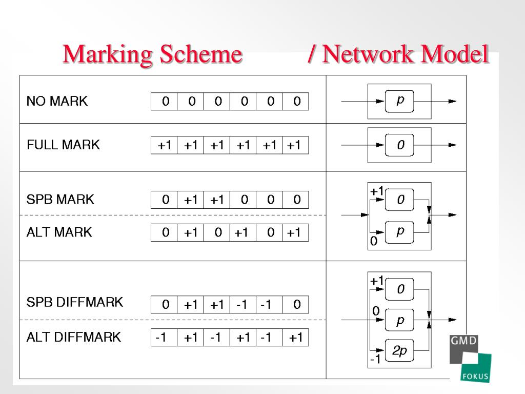 Marking Scheme          / Network Model