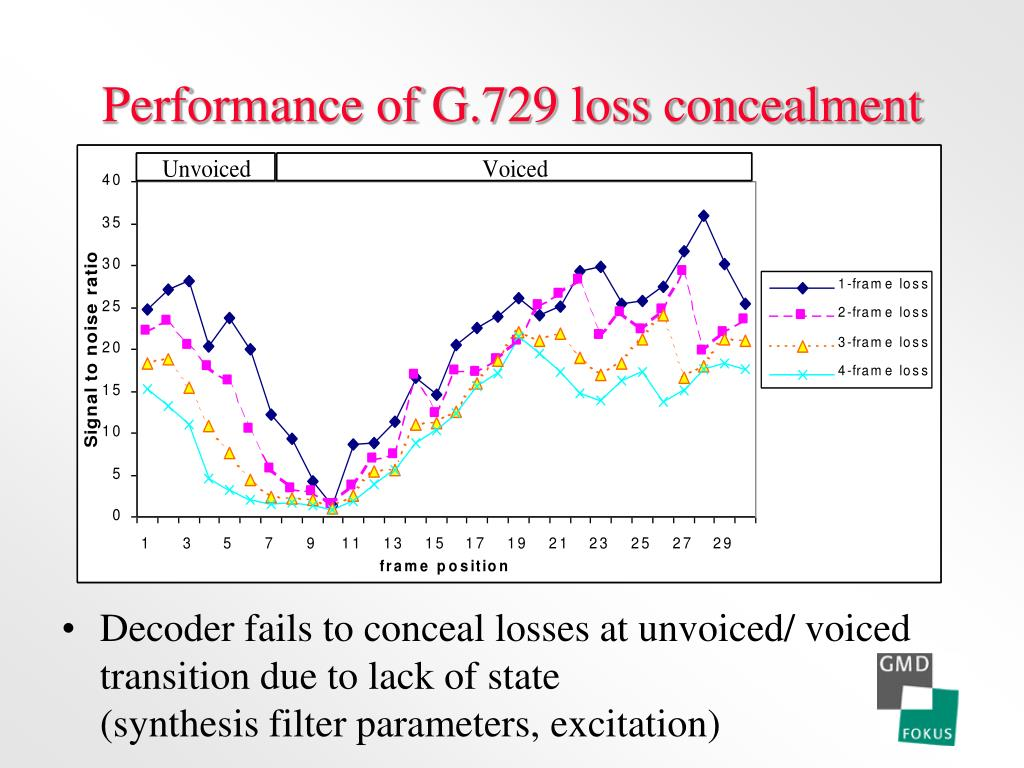 Performance of G.729 loss concealment