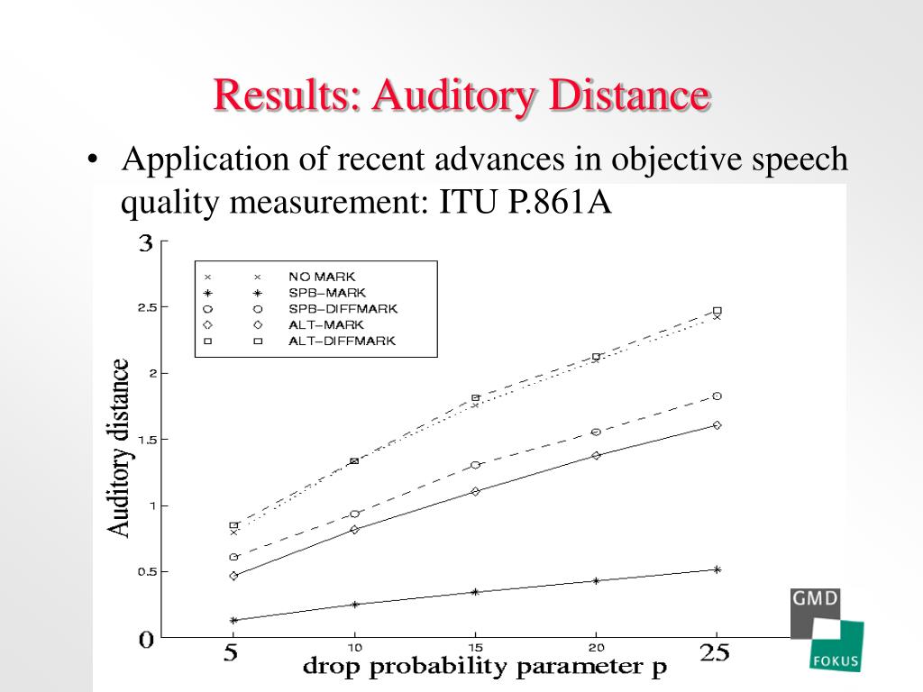 Results: Auditory Distance