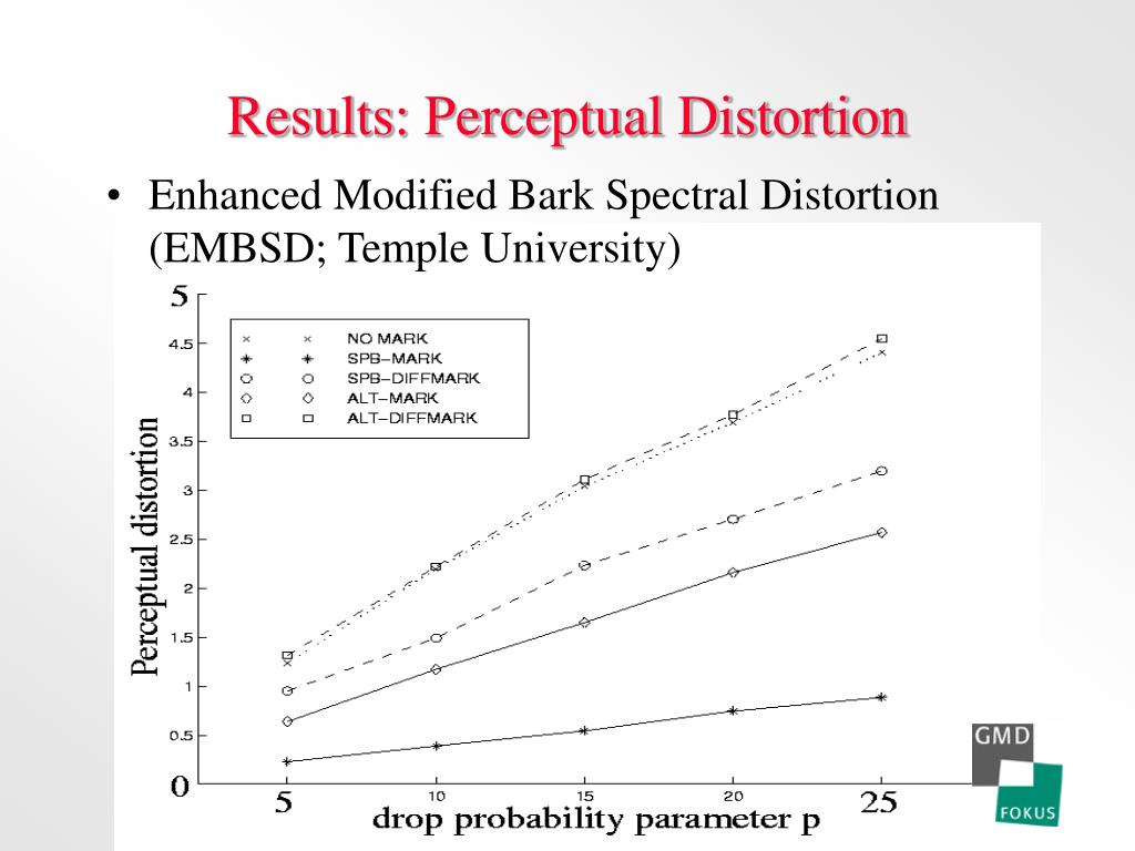 Results: Perceptual Distortion