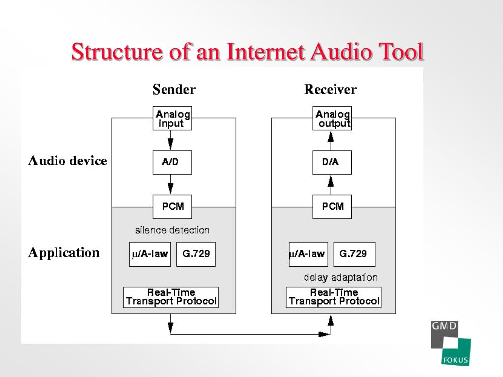 Structure of an Internet Audio Tool