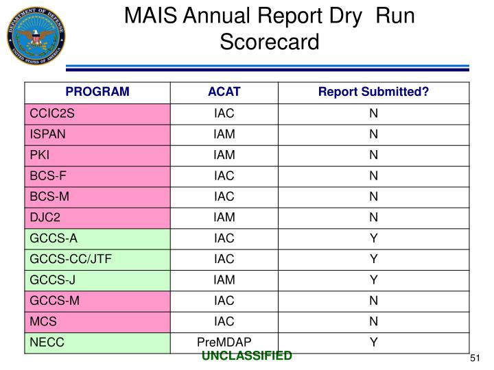 MAIS Annual Report Dry  Run Scorecard
