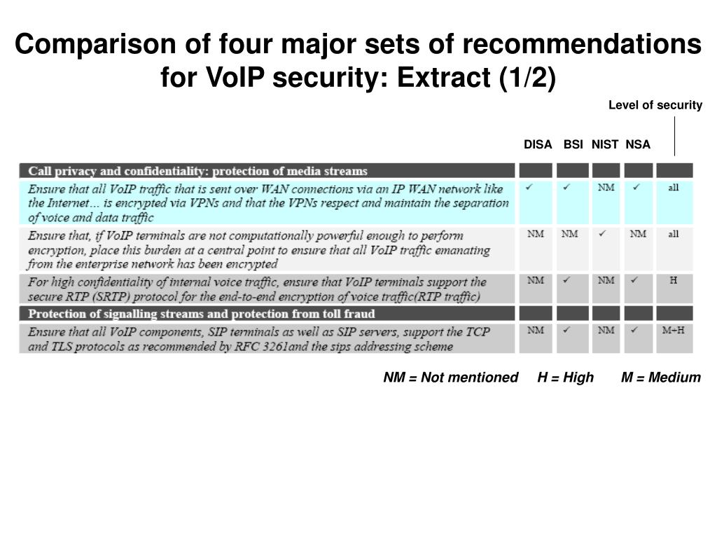 Comparison of four major sets of recommendations for VoIP security: Extract (1/2)