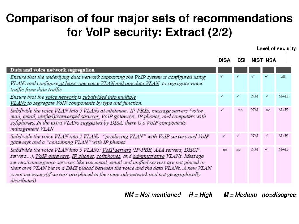 Comparison of four major sets of recommendations for VoIP security: Extract (2/2)