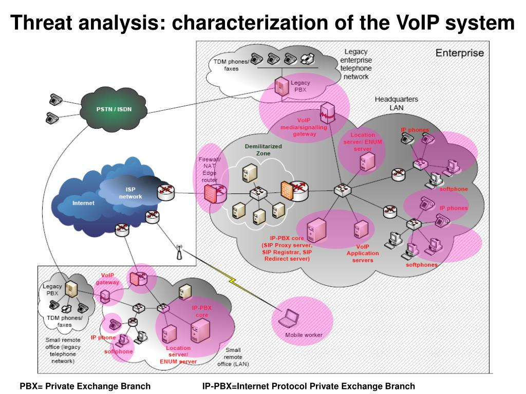 Threat analysis: characterization of the VoIP system
