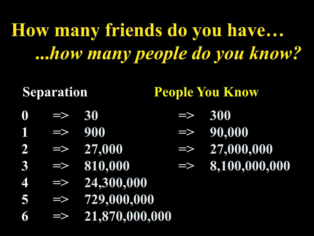How many friends do you have…