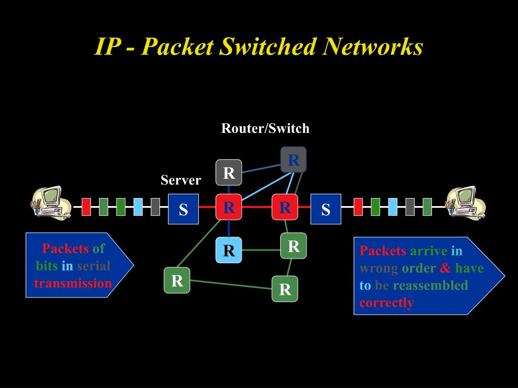 IP - Packet Switched Networks