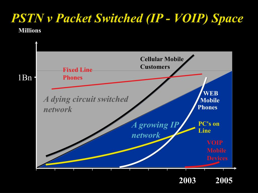 PSTN v Packet Switched (IP - VOIP) Space
