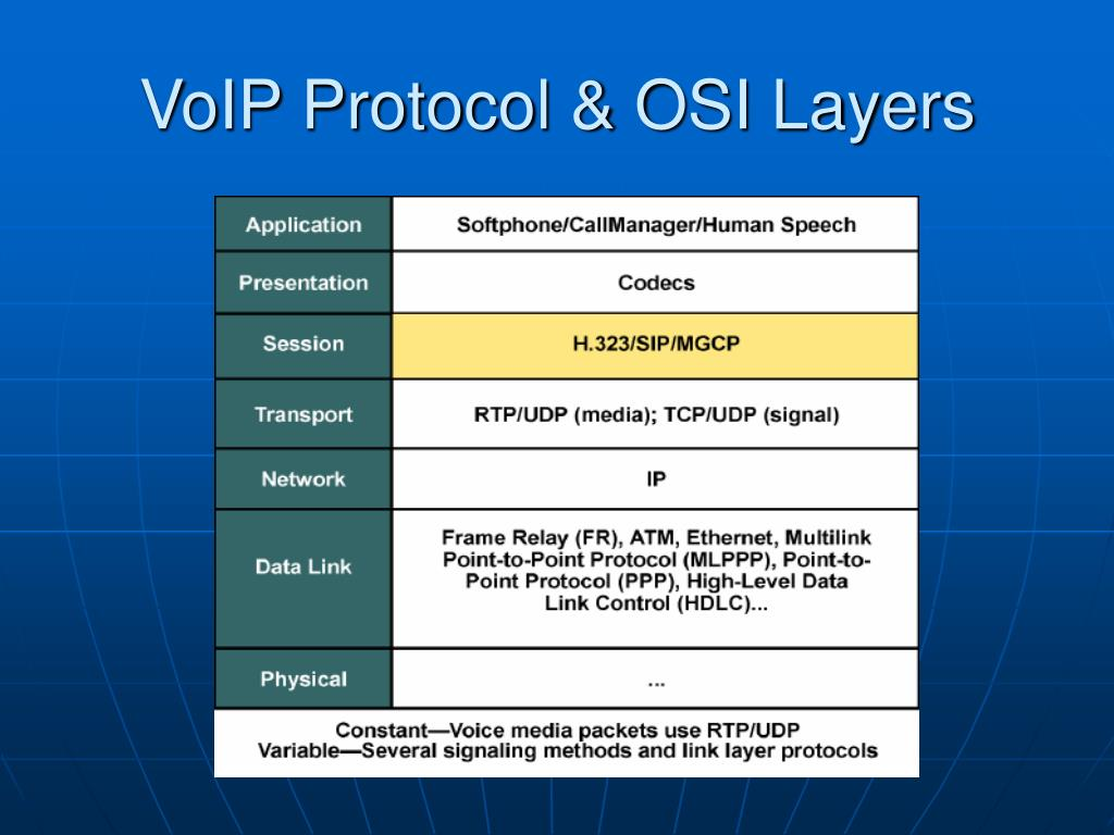 VoIP Protocol & OSI Layers