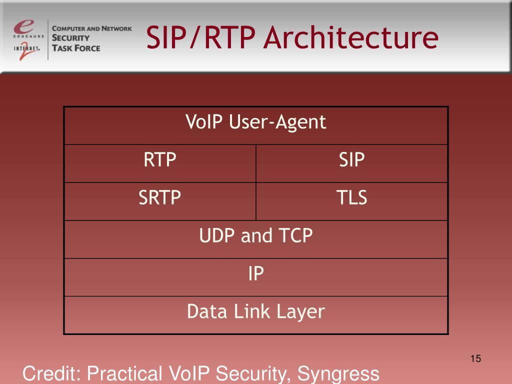 SIP/RTP Architecture