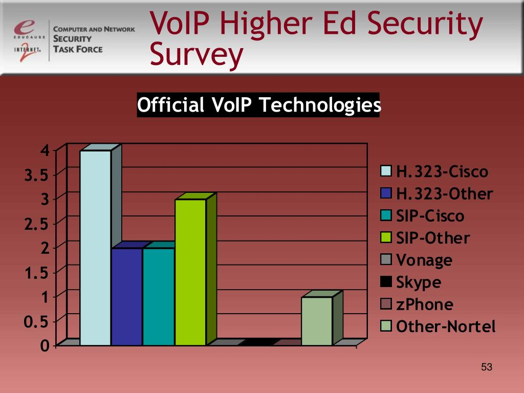 VoIP Higher Ed Security Survey