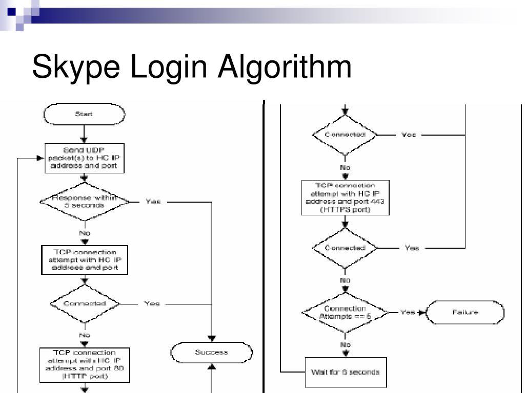 Skype Login Algorithm