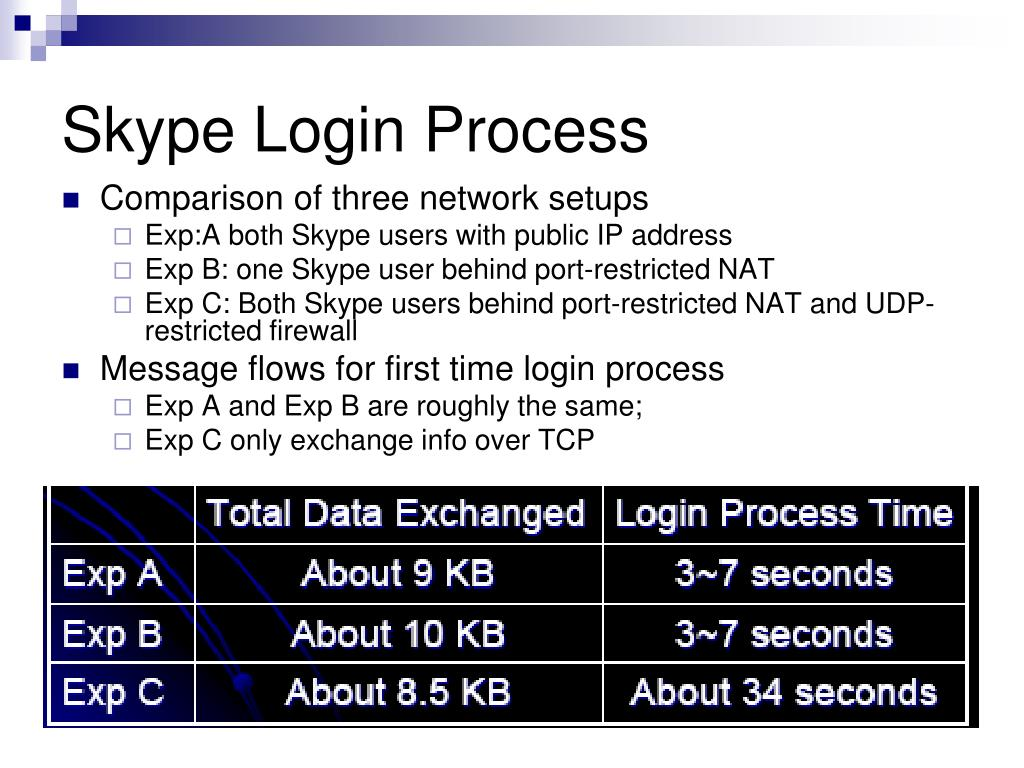 Skype Login Process