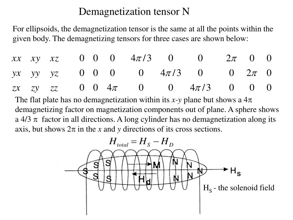 Demagnetization tensor N