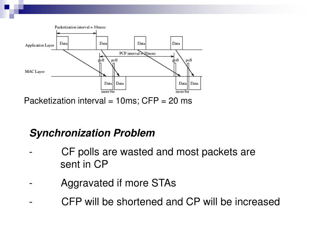 Packetization interval = 10ms; CFP = 20 ms