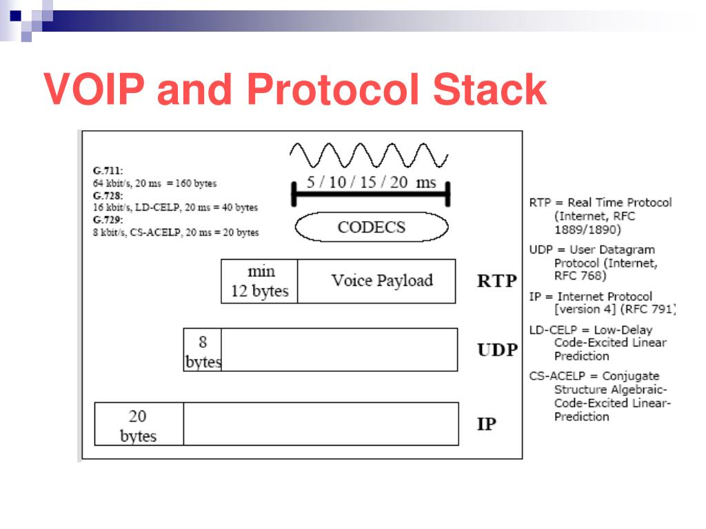 VOIP and Protocol Stack