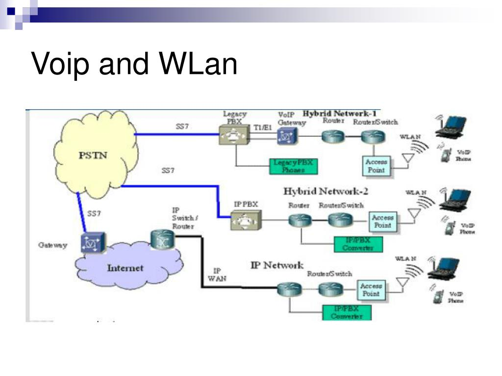 Voip and WLan