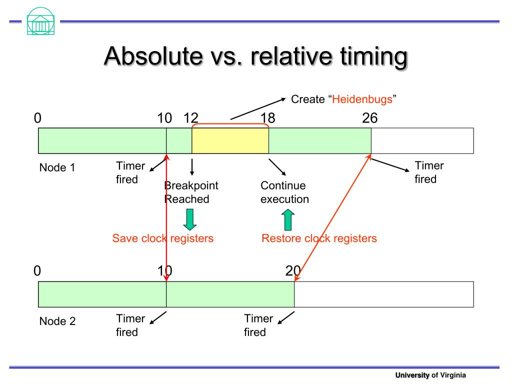 Absolute vs. relative timing