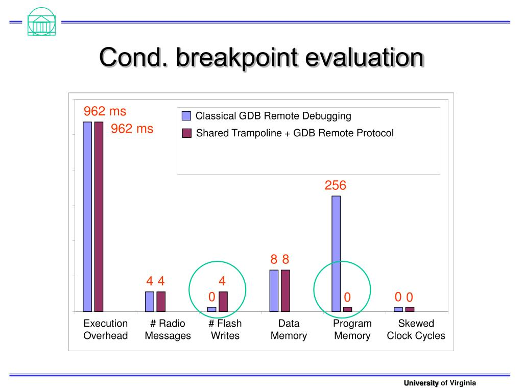 Cond. breakpoint evaluation