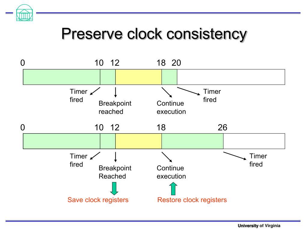 Preserve clock consistency