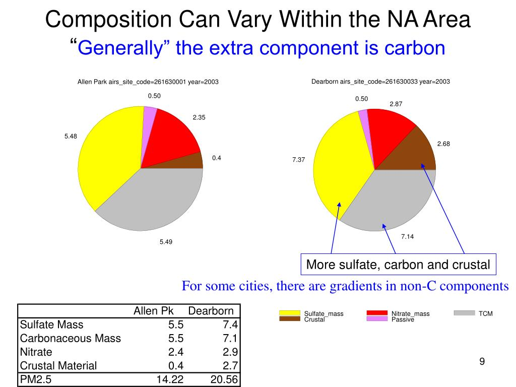 Composition Can Vary Within the NA Area