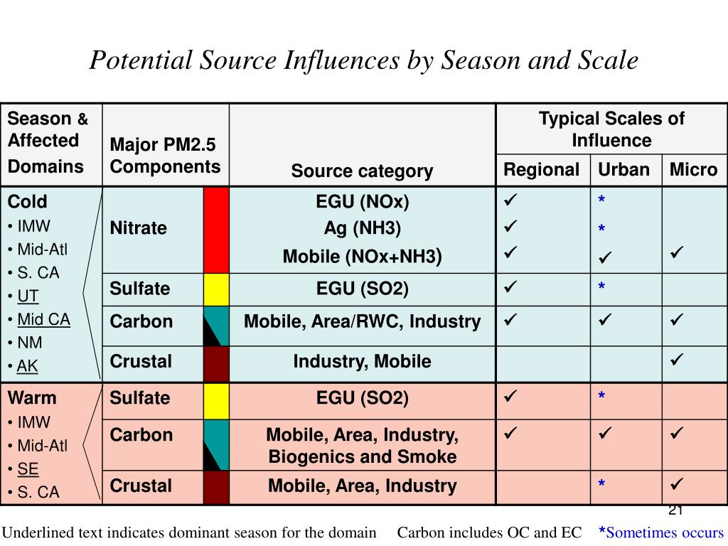 Potential Source Influences by Season and Scale
