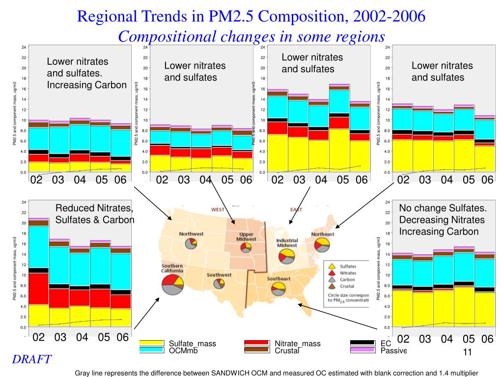 Regional Trends in PM2.5 Composition, 2002-2006