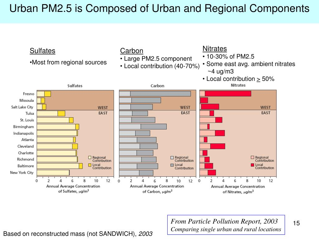 Urban PM2.5 is Composed of Urban and Regional Components