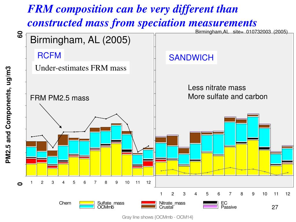 FRM composition can be very different than constructed mass from speciation measurements