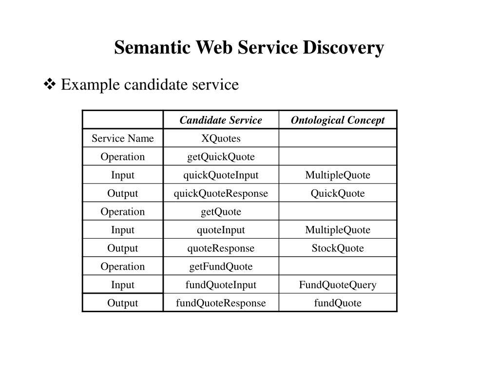 Semantic Web Service Discovery
