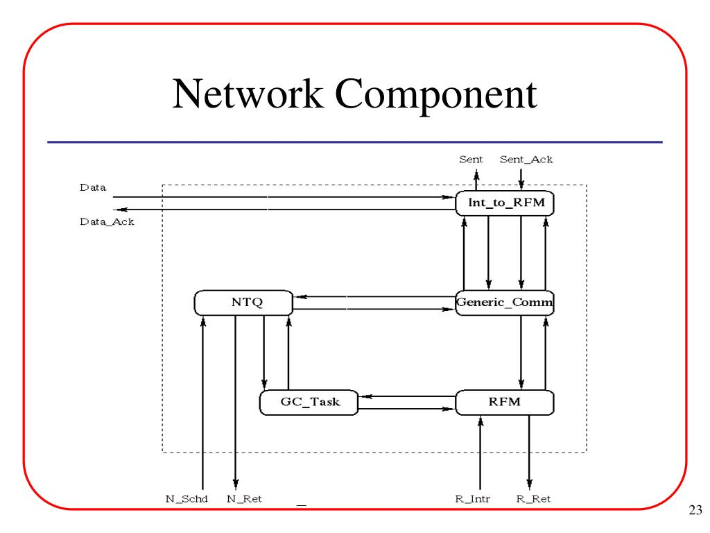 Network Component